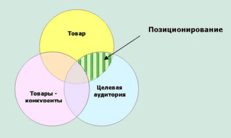 Позиционирование продукции на рынке