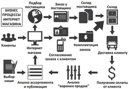Организация процесса продажи товаров