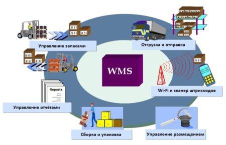 WMS системы управления складом